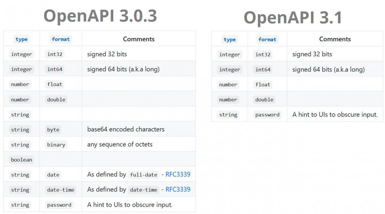 In OpenAPI 3.1 sind nur noch die Formatangaben spezifiziert, die von JSON Schema standardmäßig nicht unterstützt werden.