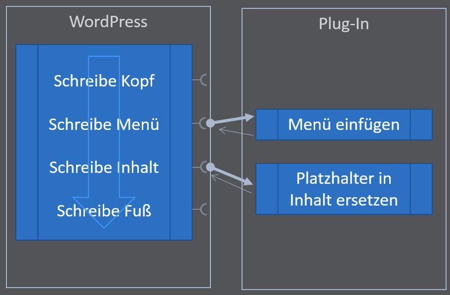 Beispiel zur Verwendung von Webhooks bei Plug-ins in WordPress