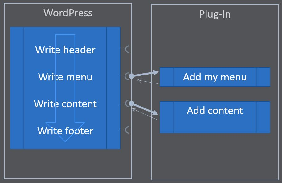 A plug-in hooking on WordPress to add its menu and content to the output.