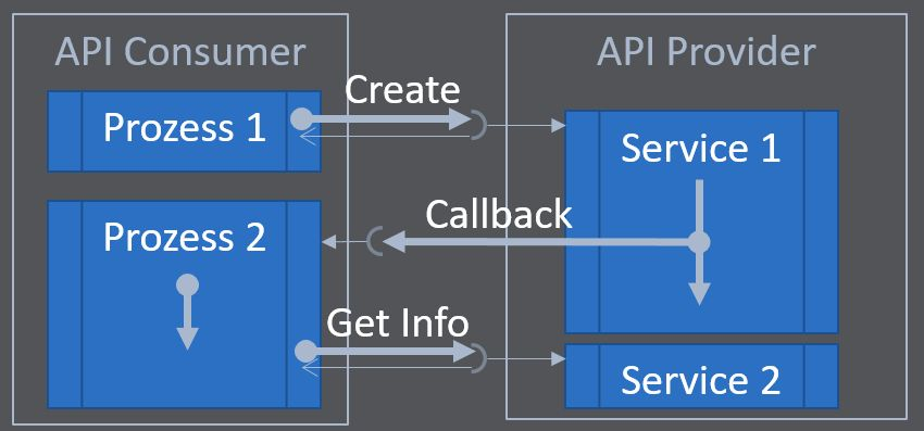 A callback does not interrupt the process of the API