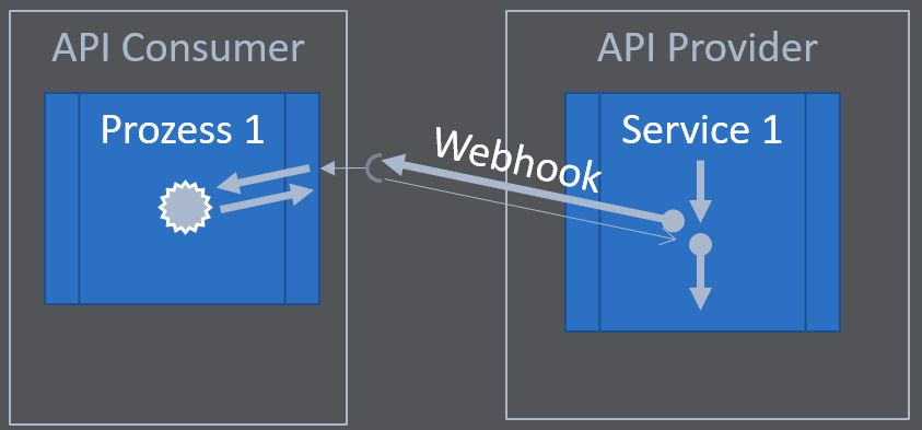 Webhooks with OpenAPI 3.1 usually interrupt the process