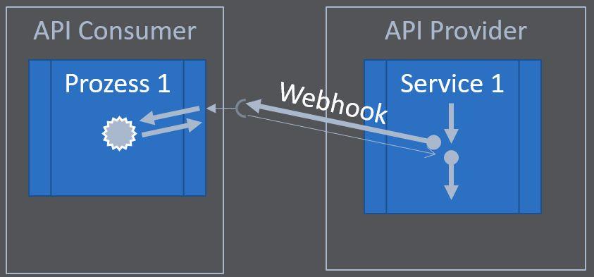 Webhooks mit OpenAPI 3.1 unterbrechen in der Regel den Prozess