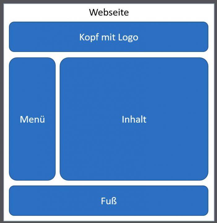 Beispielhafter Aufbau einer Webseite