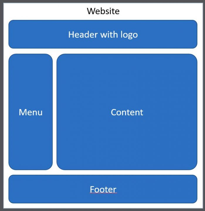 A website consists of several areas: a header area including a logo, a sidebar-menu, the content area and the footer.